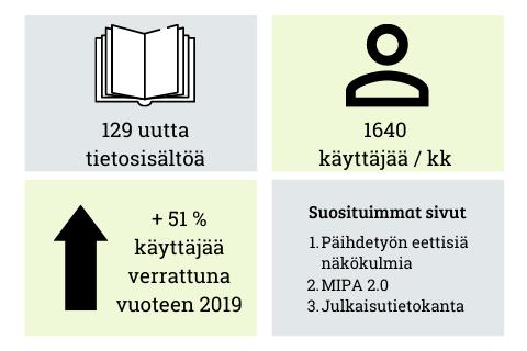 Infograafi: 129 uutta tietosisältöä. 1640 käyttäjää / kk. Suosituimmat sivut: päihdetyön eettisiä näkökulmia, MIPA, julkaisutietokanta.